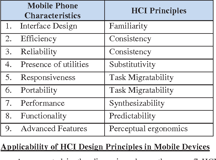 Pdf User Experience Of Human Computer Interaction Hci In Mobile Phones Semantic Scholar