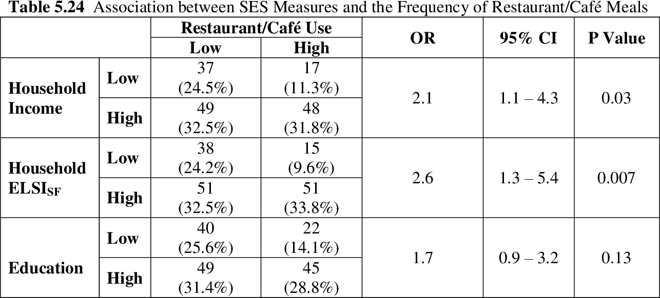 Associations between Home Food Availability and Socioeconomic ...