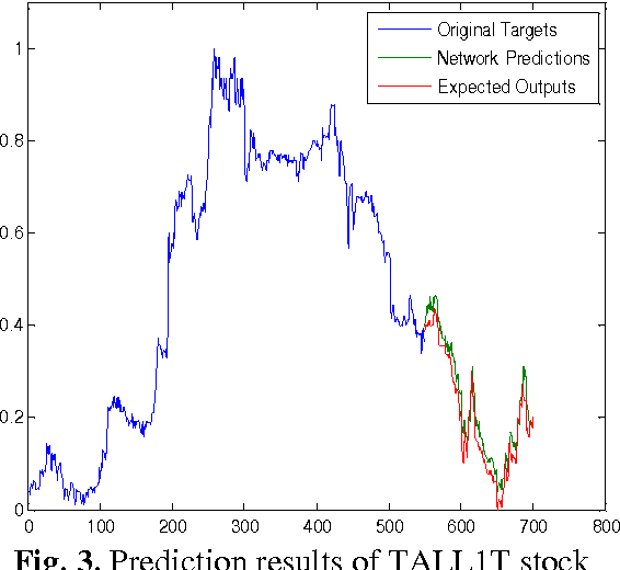 stock price prediction using neural networks: a project report