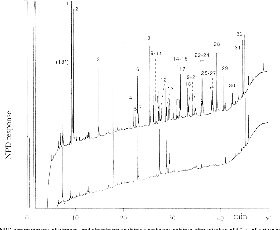 Fig. 5. GC–NPD chromatograms of nitrogen- and phosphorus-containing pesticides obtained after injection of 60 ml of a river water blank (lower trace) and a spiked extract (upper trace). Initial PTV temperature, 308C; split flow, 250 ml /min; solvent vent time, 1 min. Splitless transfer: PTV 308C→ 88C/s→3008C (10 min), splitless time, 1 min. Further conditions and peak identification as in Ref. [32].