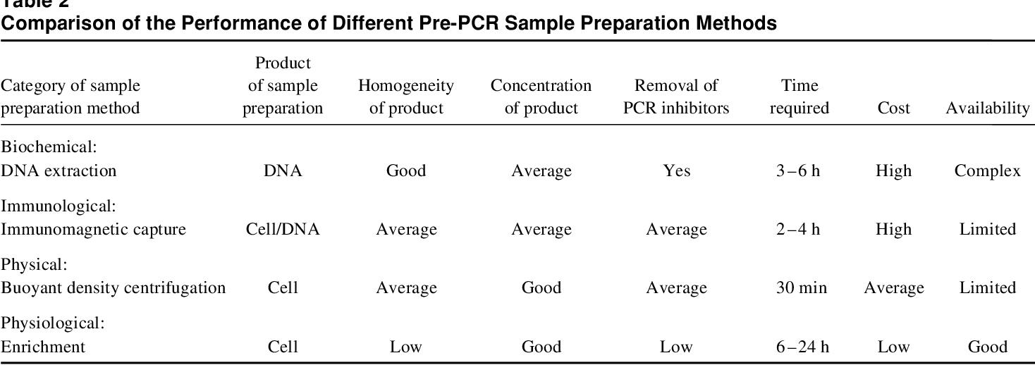 PDF] 2 Pre-PCR Processing of Samples - Semantic Scholar