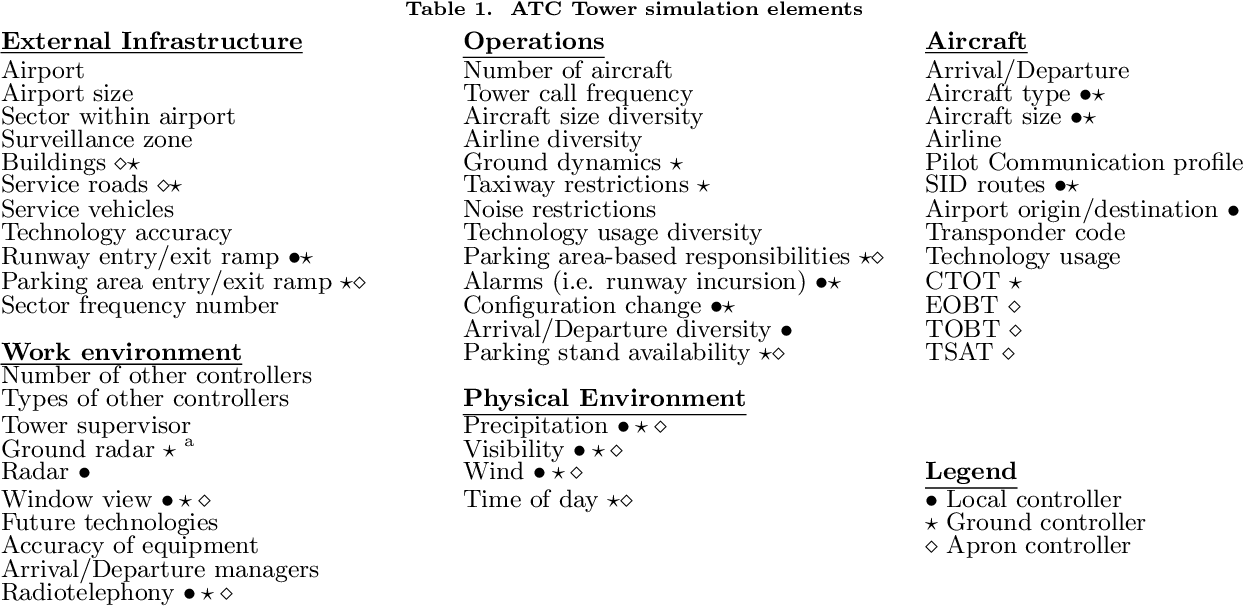 Table 1 from Development of an ATC Tower Simulator to