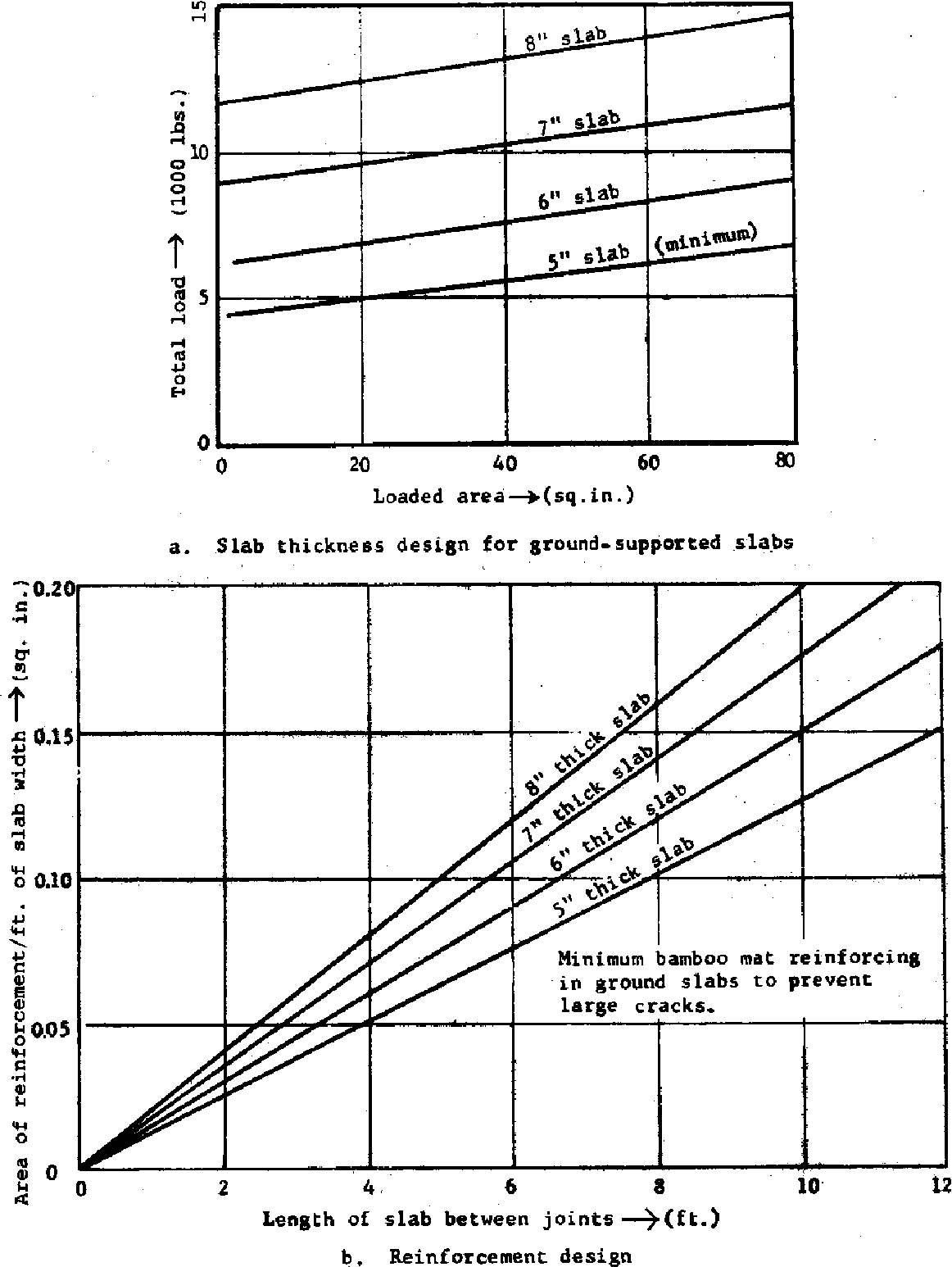 Figure 3 From Bamboo Reinforced Concrete Construction Semantic Scholar