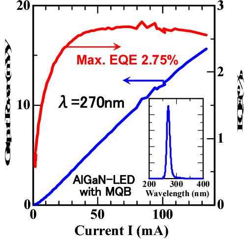 Figure 4 from Advances of AlGaN-based high-efficiency deep