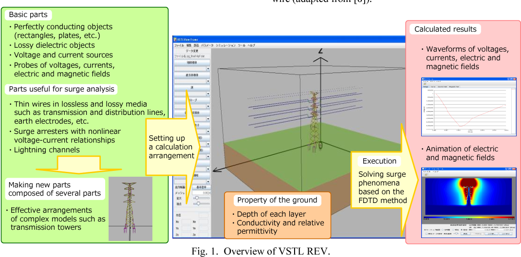 Figure 1 from Development of a surge simulation code VSTL