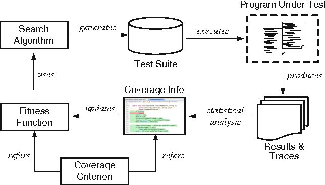 Figure 1 from Harmony search-based test data generation for