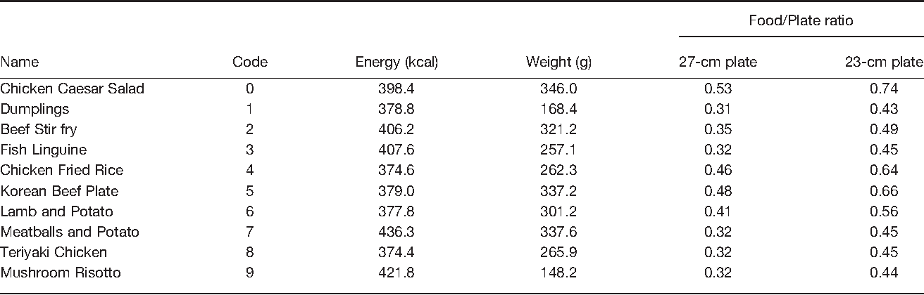 Table 1 from How does plate size affect estimated satiation