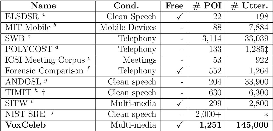 PDF] Visual recognition of human communication - Semantic