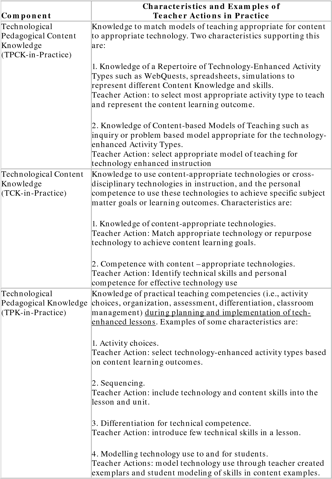 PDF] A Case Study of a TPACK-Based Approach to Teacher