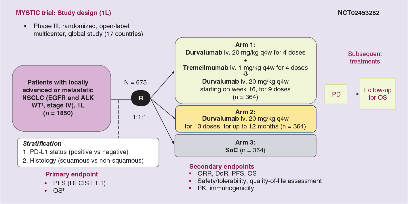 Figure  From Durvalumab In Non Small Cell Lung Cancer Patients