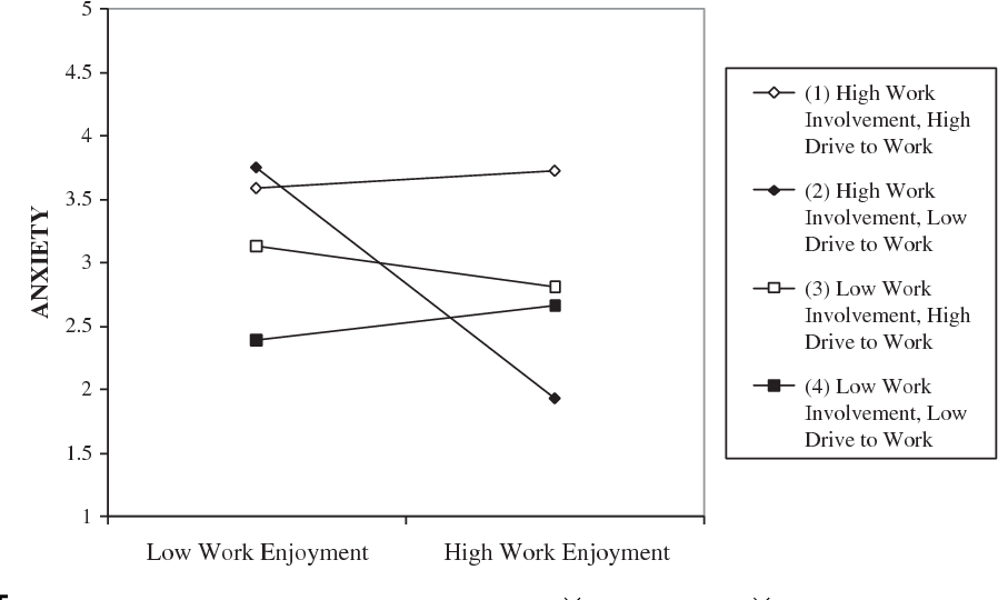 Pdf Three Way Interaction Effects Of Workaholism On Employee Well Being Evidence From Blue Collar Workers In New Zealand Semantic Scholar