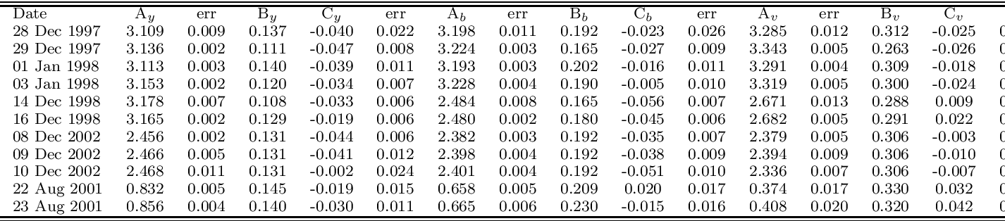 Table 4 from Age -- Metallicity relation in the MCs clusters