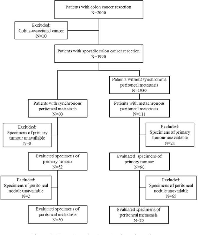 Pdf Cd133 Expression Predicts Post Operative Recurrence In Patients With Colon Cancer With Peritoneal Metastasis Semantic Scholar