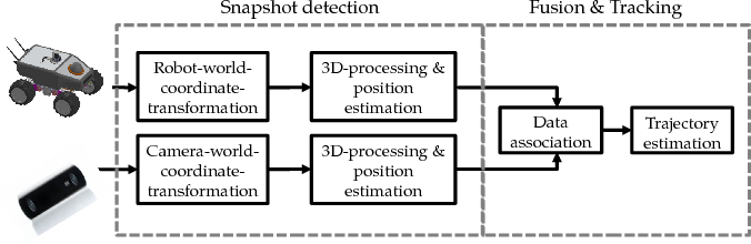 Figure 1 from Sensor data fusion of LIDAR with stereo RGB-D