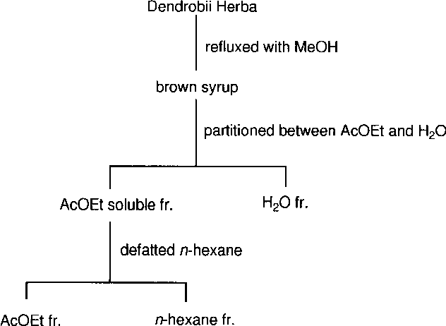 Fig. 1. Separation of MeOH extract of Dendrobii Herba.