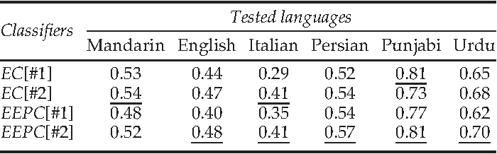 Emotion Recognition in Never-Seen Languages Using a Novel