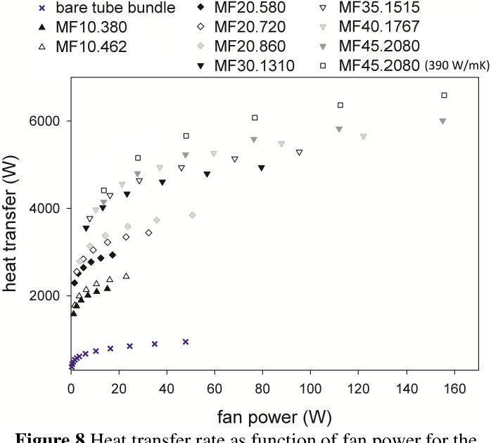 Influence of porosity and pore density on the thermal and ...