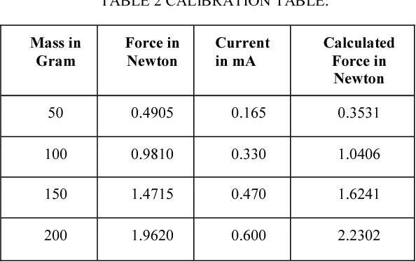 Thrust Measurement Using Force Sensitive Resistor - Semantic