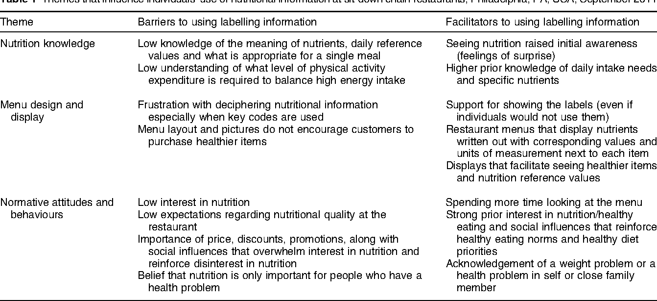 Table 1 From Barriers And Facilitators Of Consumer Use Of