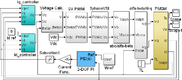 Figure 4 from Field-Oriented Control of the PMSM with 2-DOF