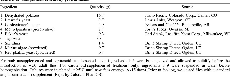 Table 1 from Carotenoid supplementation enhances