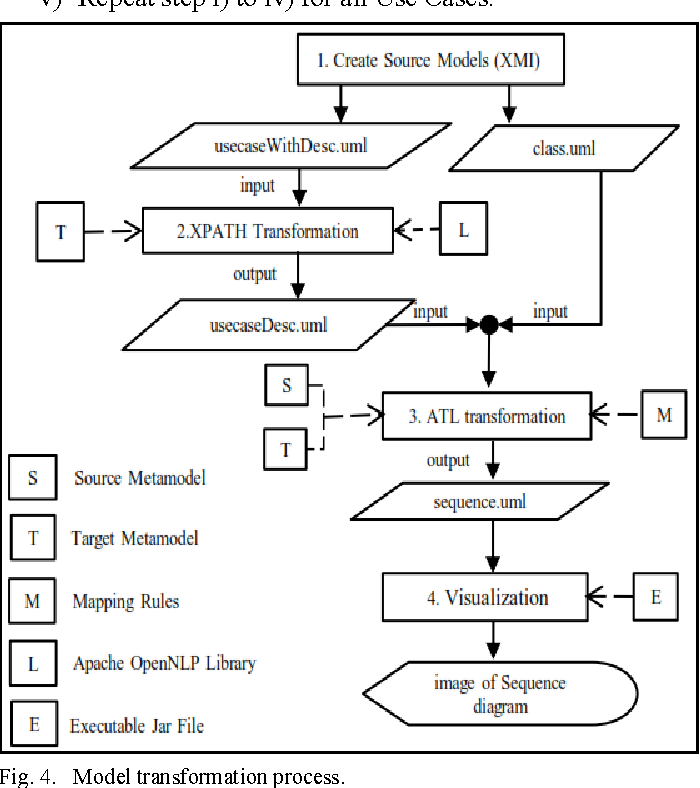 Model-Driven Approach to Constructing UML Sequence Diagram