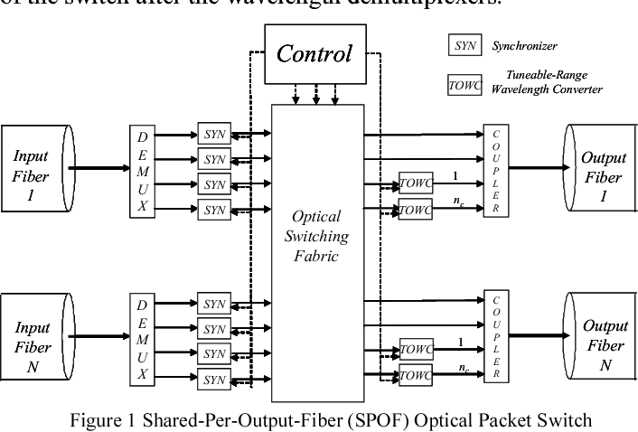Figure 1 from Performance Evaluation of QoS-Aware Optical
