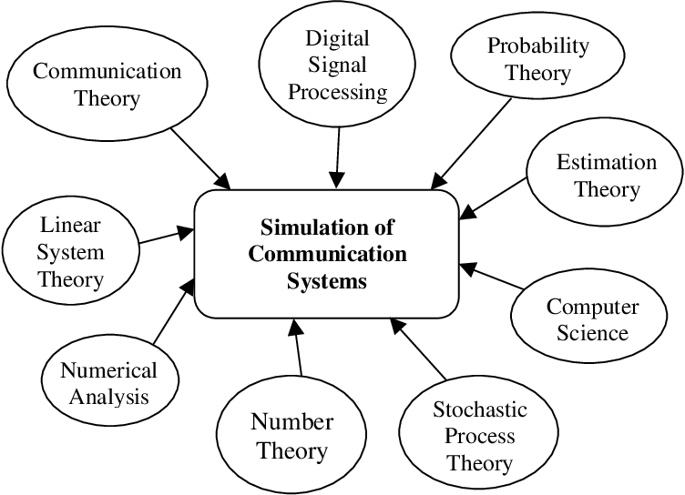 Pdf Principles Of Communication Systems Simulation With Wireless Applications Semantic Scholar