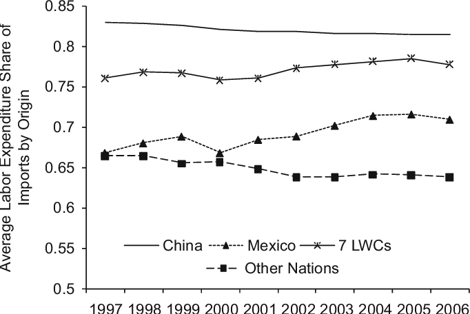 Figure 2 from The effect of low-wage import competition on