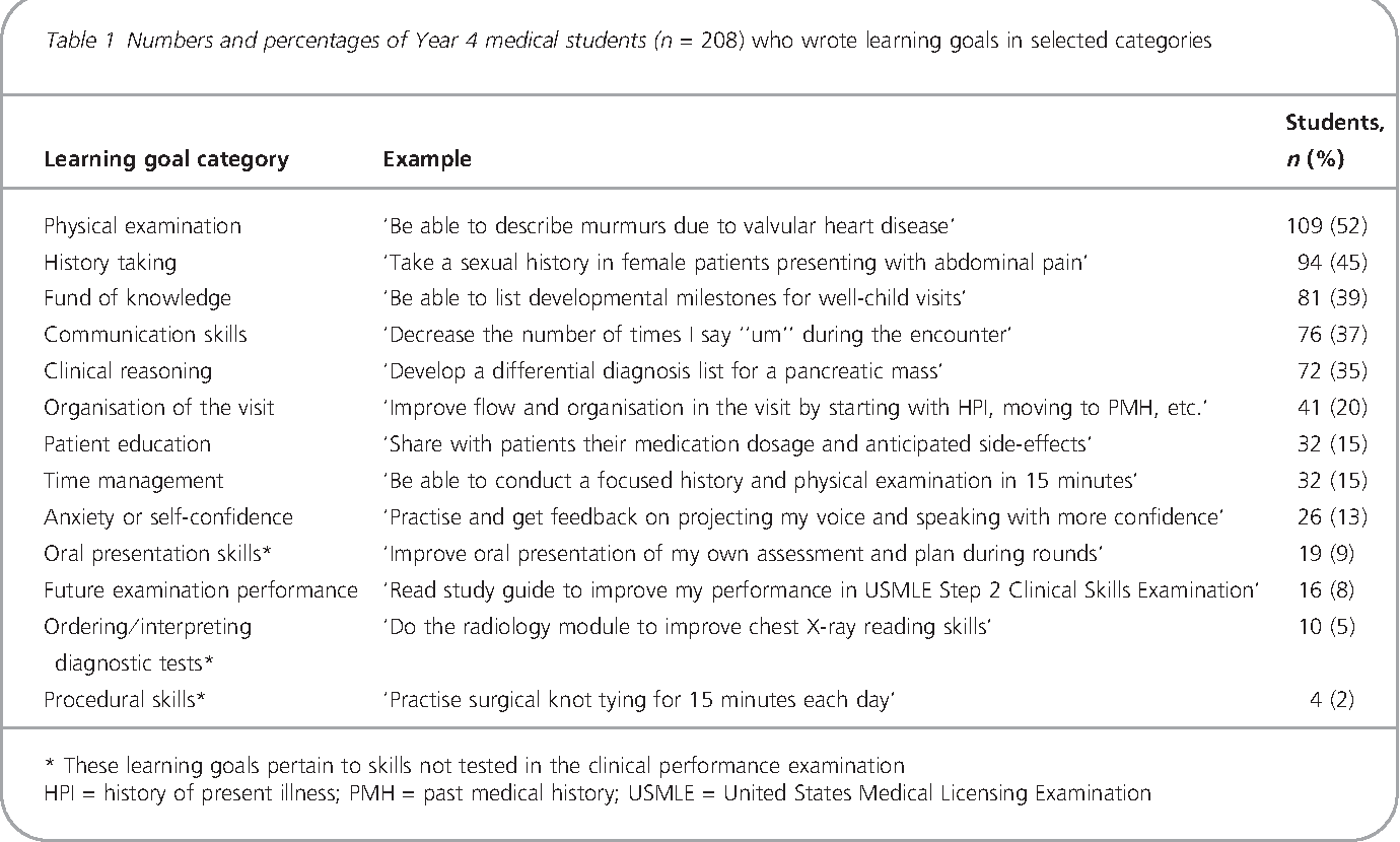 Table 1 from Clinical skills-related learning goals of