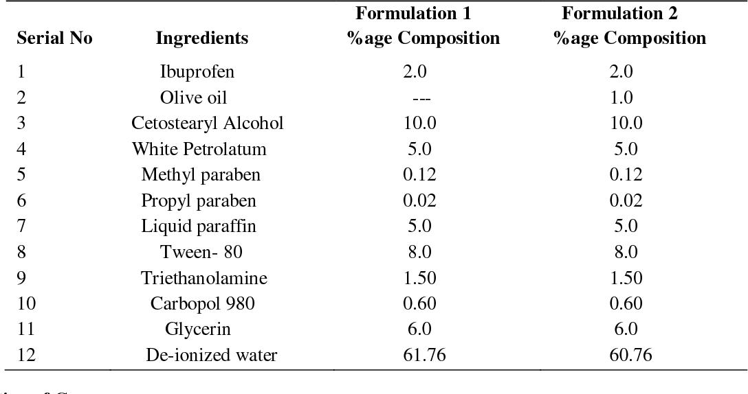 PDF] FORMULATION DESIGN , OPTIMIZATION AND ENHANCEMENT OF