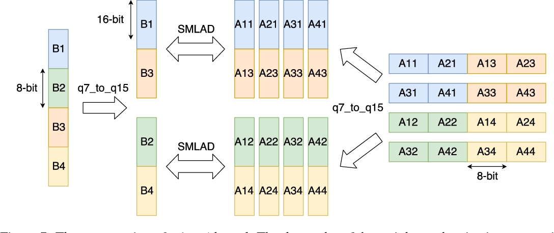 Figure 7 from CMSIS-NN: Efficient Neural Network Kernels for