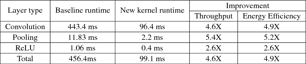 PDF] CMSIS-NN: Efficient Neural Network Kernels for Arm
