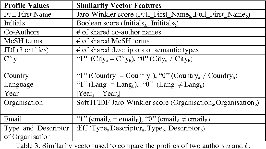 Table 3 from Author Name Disambiguation in MEDLINE Based on