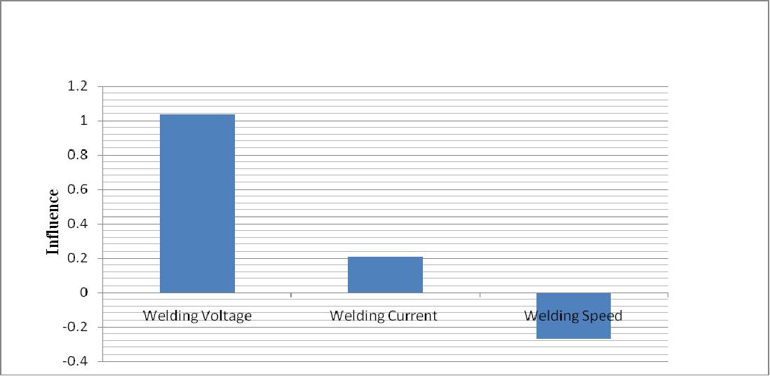 Pdf Parametric Optimization Of Shielded Metal Arc Welding Processes By Using Factorial Design Approach Semantic Scholar