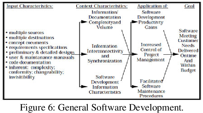 Software Engineering Aided By Multimedia And Hypermedia Semantic Scholar