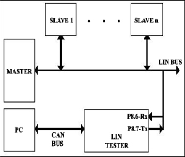 Figure 1 from Lin Bus Testing Software - Semantic Scholar