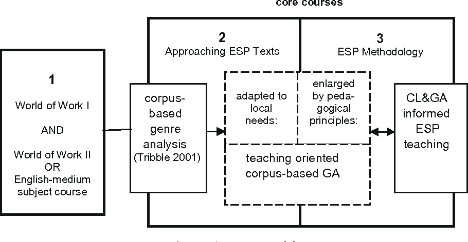 ESP teacher education at the interface of theory and
