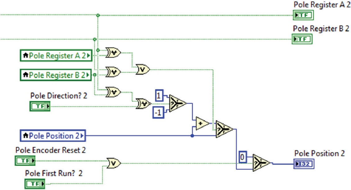 Figure 5 from A Controller Implementation using FPGA in