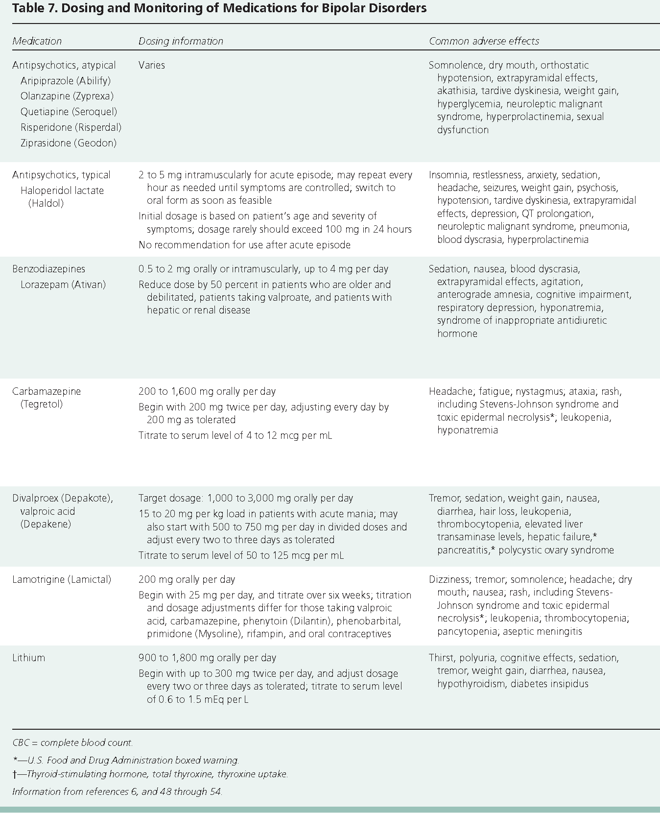 Table 7 from Bipolar disorders: a review  - Semantic Scholar