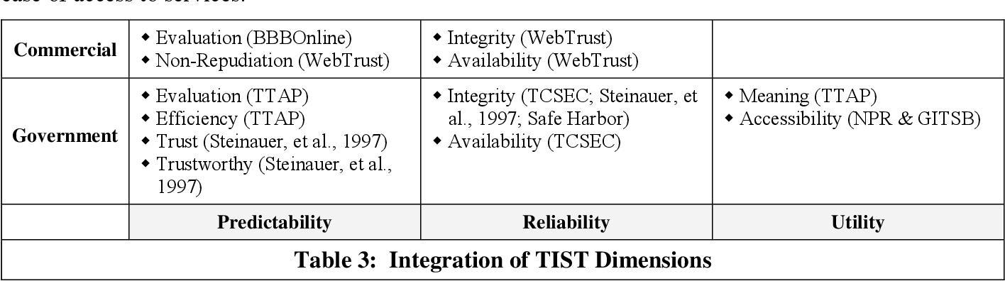 PDF] Technology Trust: An Inventory of Trust Infrastructures