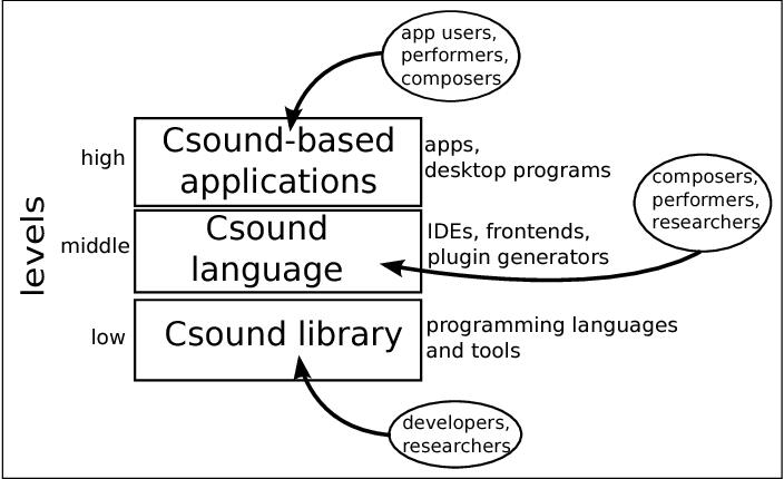 PDF] The New Developments in Csound 6 - Semantic Scholar
