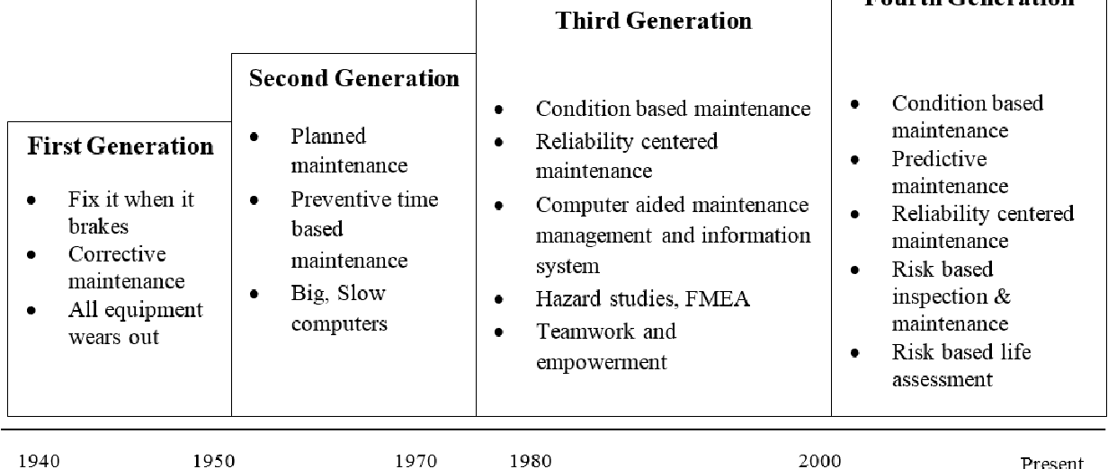 Predicting ship machinery system condition through