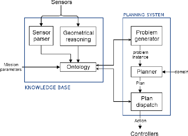 Figure 2 from ROSPlan: Planning in the Robot Operating