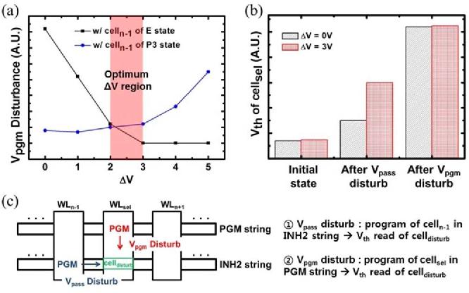 Figure 4 from Novel Boosting Scheme Using Asymmetric Pass