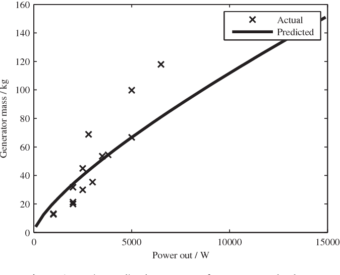 Comparing batteries to generators as power sources for use
