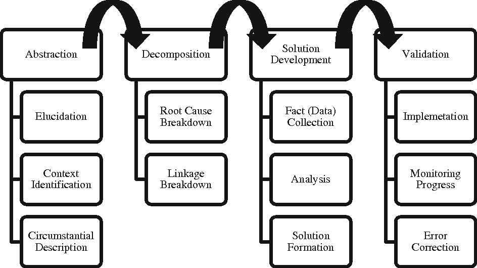 From Abstraction to Implementation: Can Computational