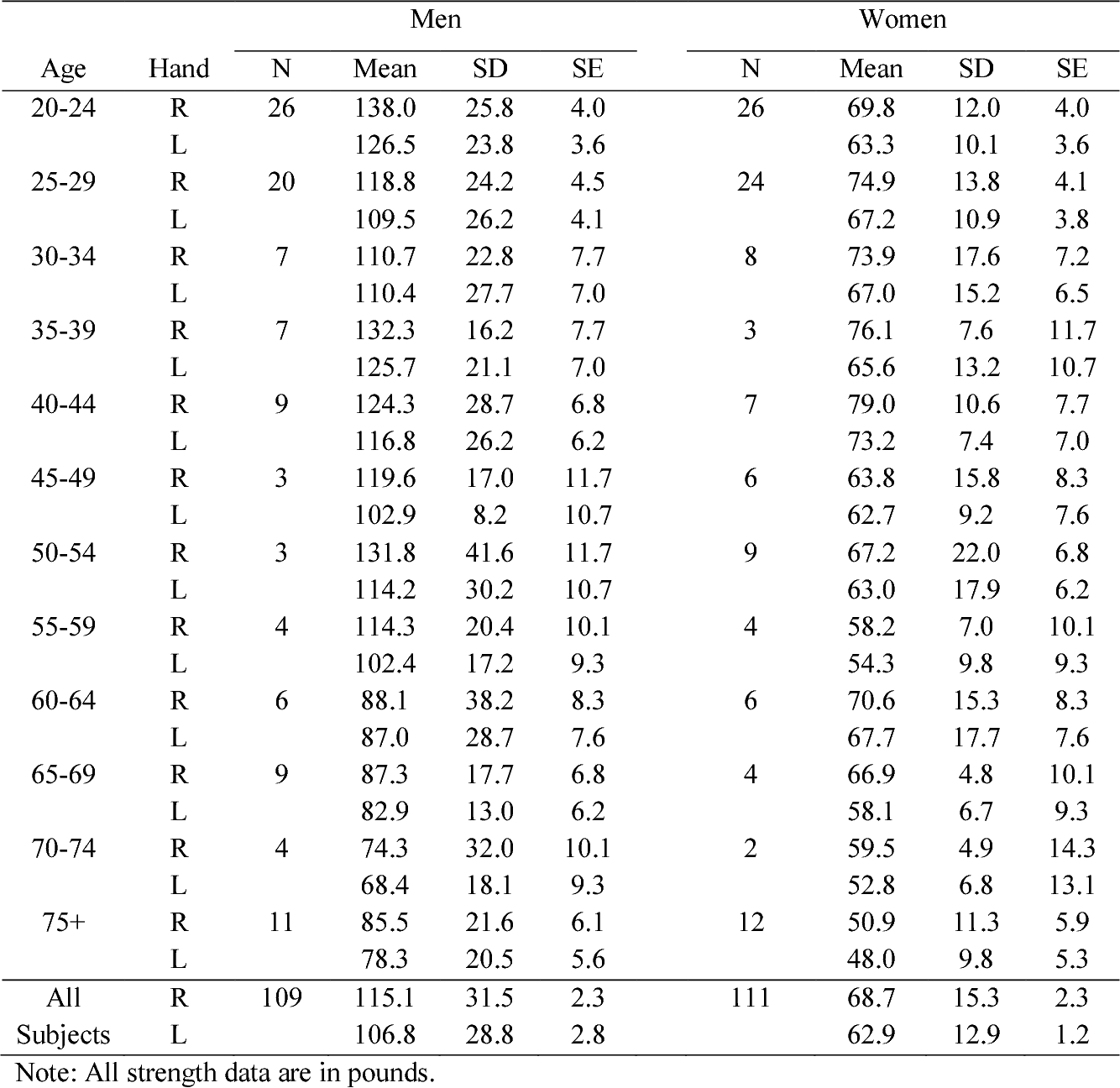 Adult Grip Strength Norms For The Baseline Digital Dynamometer Semantic Scholar