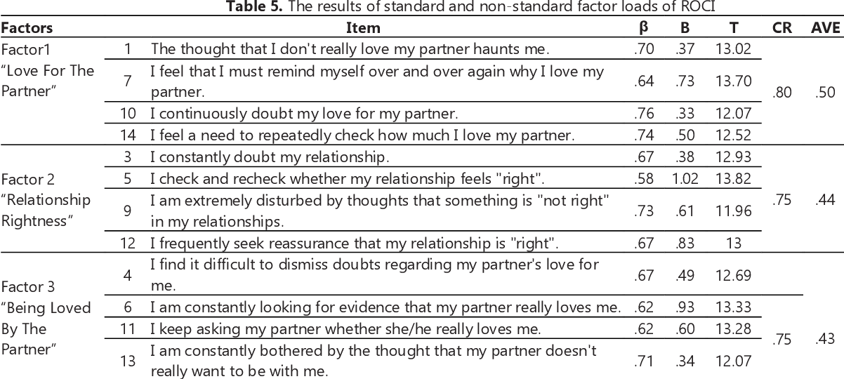 PDF] Psychometric Features of Relationship Obsessive