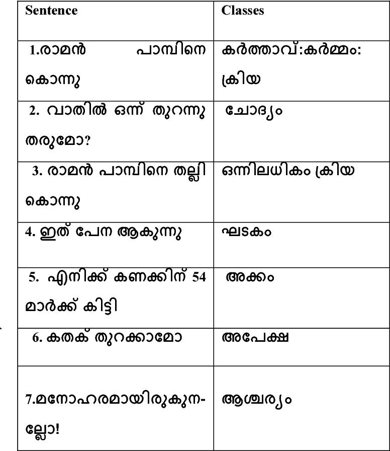 Table 1 from Pragmatic analysis of malayalam sentences